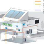 La passerelle « Energie » : alliance de l'intelligence et de l'efficacité