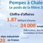 AFPAC, un document de synthèse sur le poids de la pompe à chaleur en France