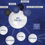 Abvent, système logiciel destiné à la maîtrise d'œuvre des projets de construction