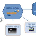 SESAME, l'offre de gestion collaborative et de mobilité de SYDEV