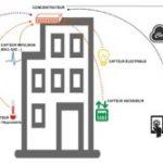 Watteco, mesure, télécollecte de données et régulation d'énergie