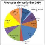 Comment l'énergie solaire pourrait être la plus grande source d'électricité au milieu du siècle