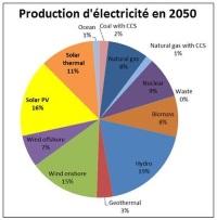 Tecsol-solaire-2050