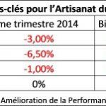 Selon la Capeb , en 2015, la baisse d'activité de l'artisanat du bâtiment sera limitée à -1% grâce à l'activité entretien-amélioration