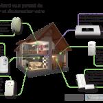 La box domotique HomeWizard est compatible avec les protocoles de nombreux fabricants