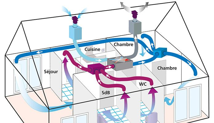 Vmc autogyre double flux haut rendement tamzag - Installer une vmc salle de bain ...