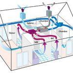 VMC double flux conforme à la directive éco-conception