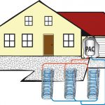 La géothermie pour petits espaces