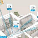 Système de contrôle à distance des climatiseurs